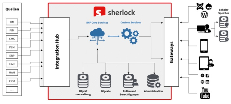 Content Delivery: Schematische Darstellung der Informationsplattform Sherlock